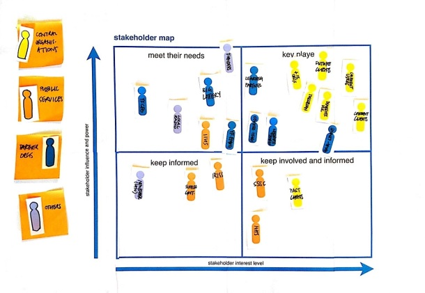 Photo : Stakeholder Mapping Tool Images